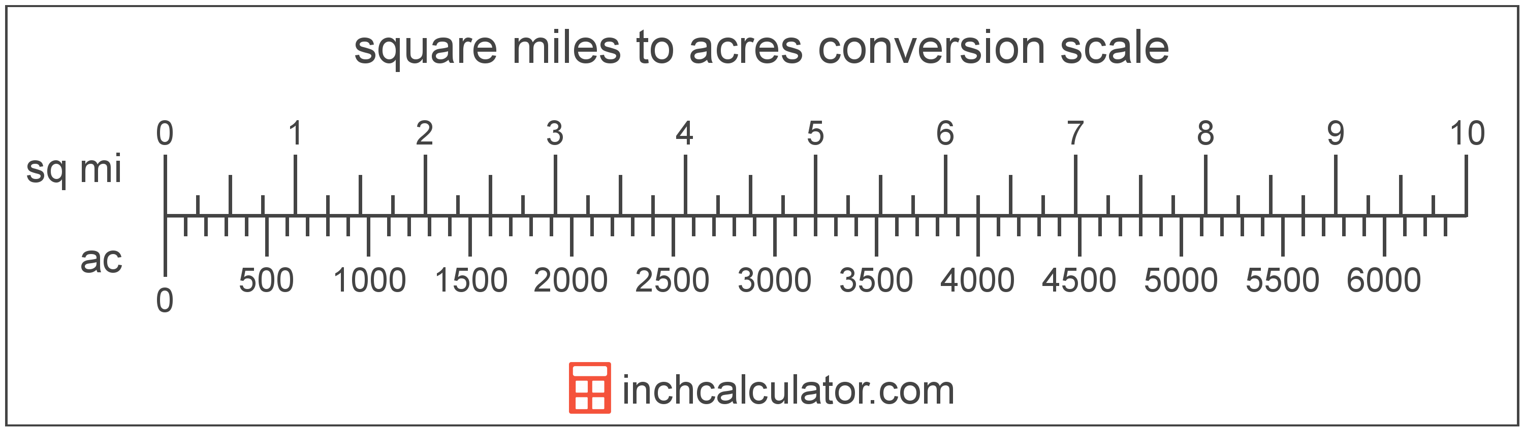 conversion scale showing acres and equivalent square miles area values