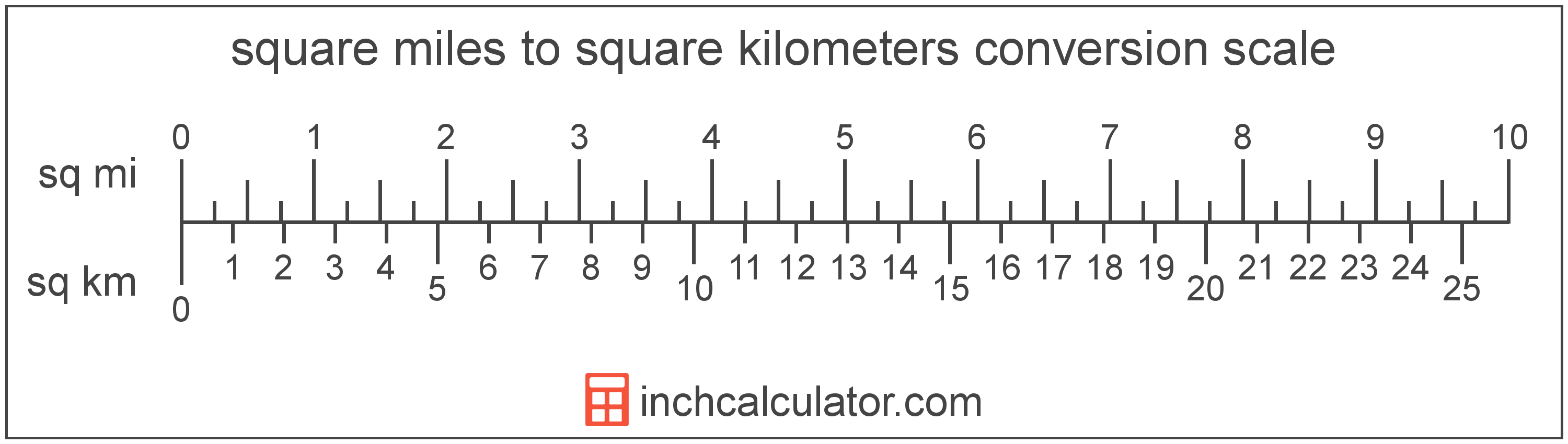 conversion scale showing square miles and equivalent square kilometers area values
