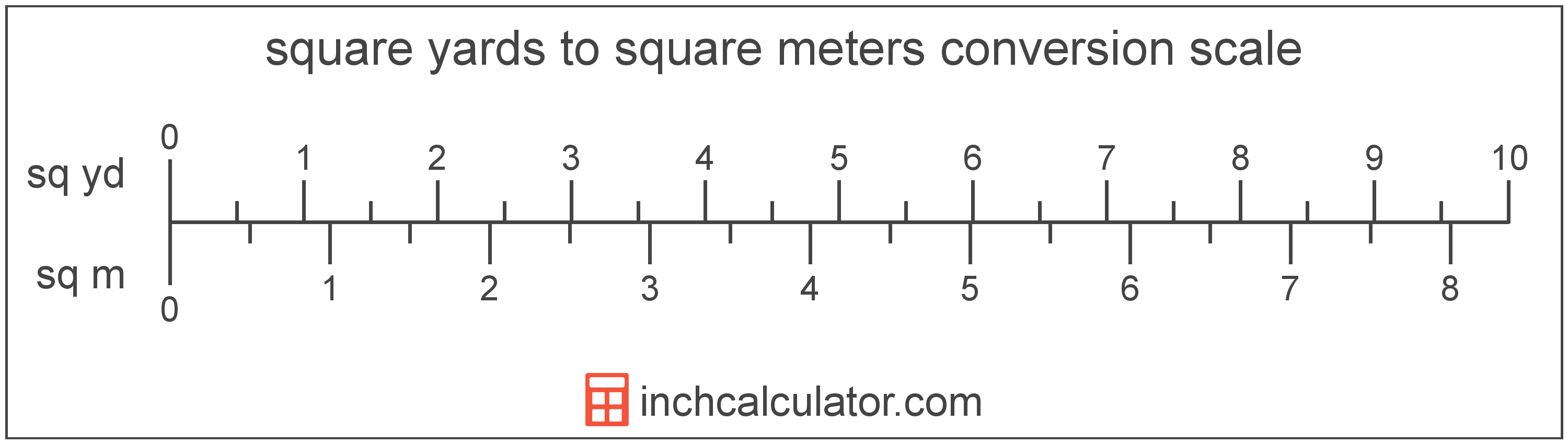 conversion scale showing square yards and equivalent square meters area values
