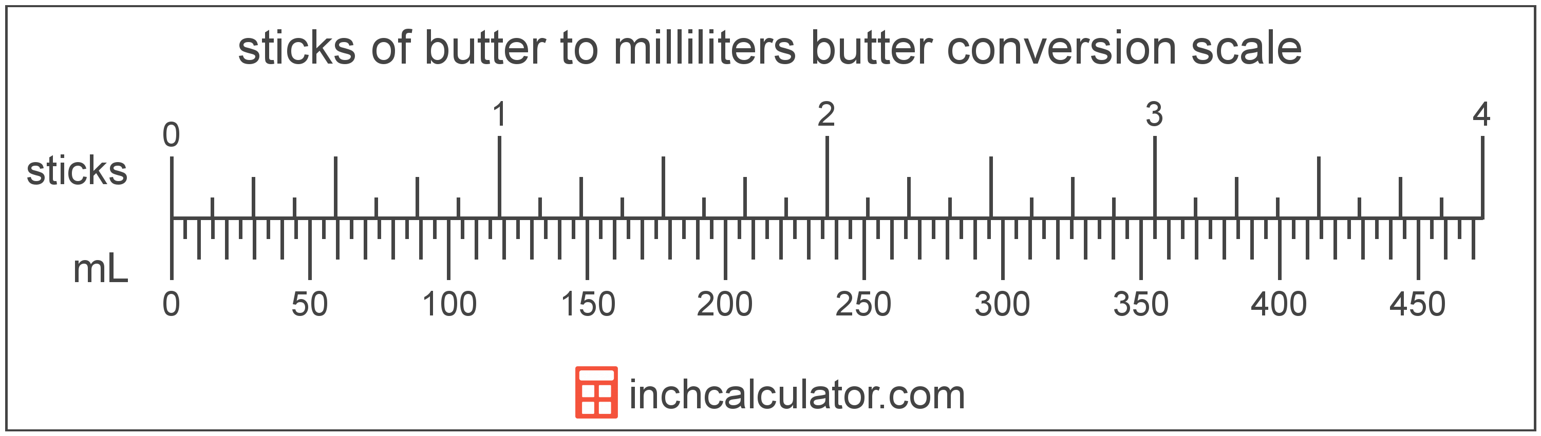 conversion scale showing sticks of butter and equivalent milliliters butter values