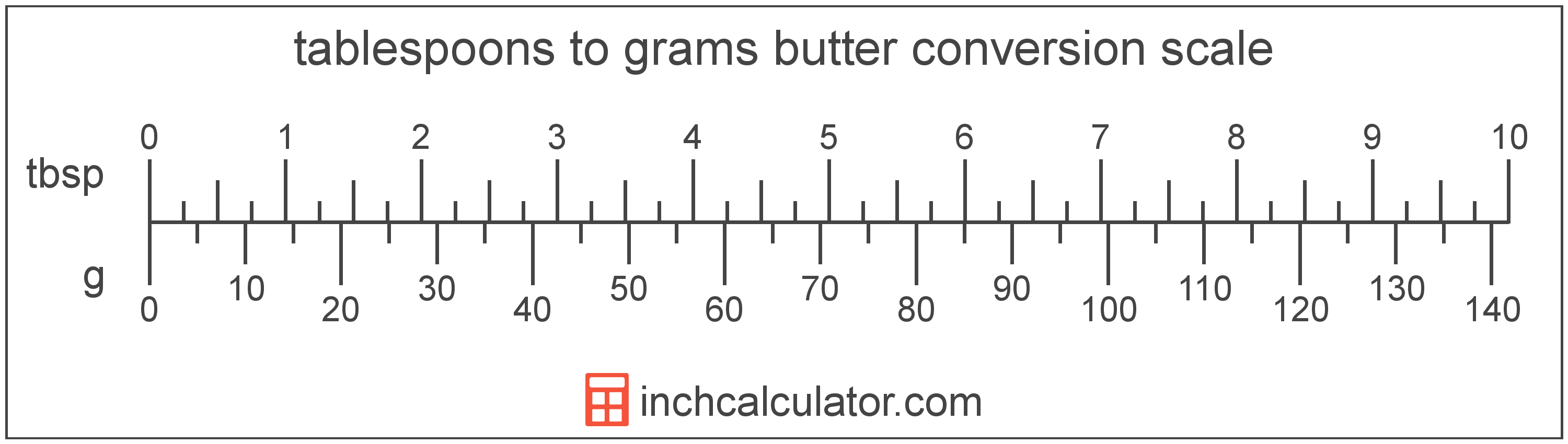 conversion scale showing tablespoons and equivalent grams butter values