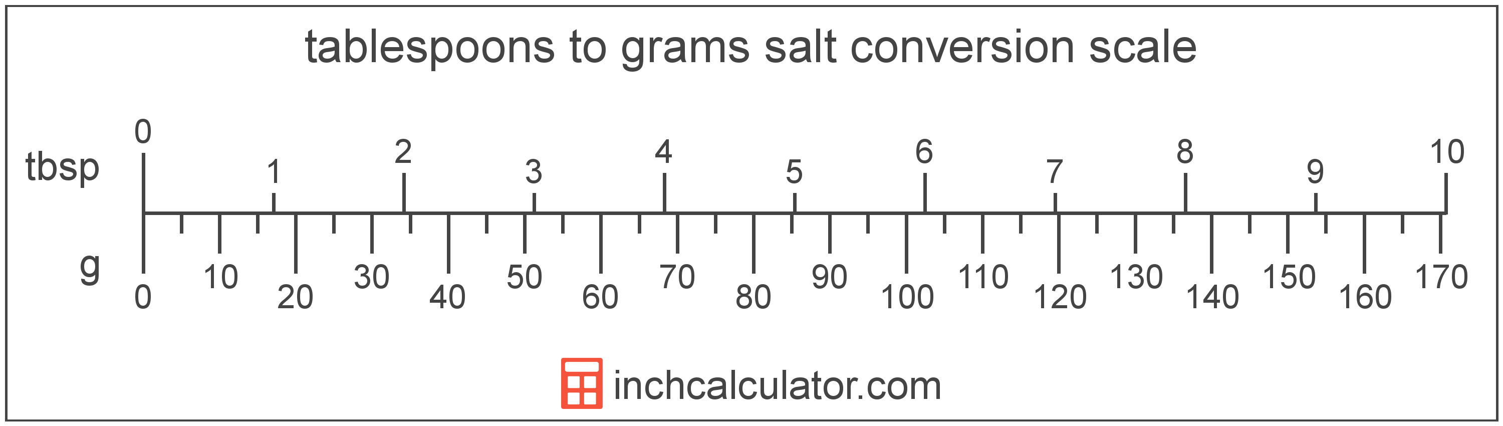 conversion scale showing grams and equivalent tablespoons salt volume values