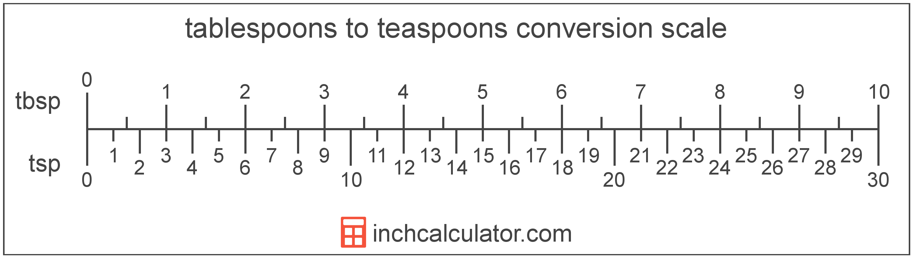 Teaspoons To Tablespoons Conversion Tsp To Tbsp