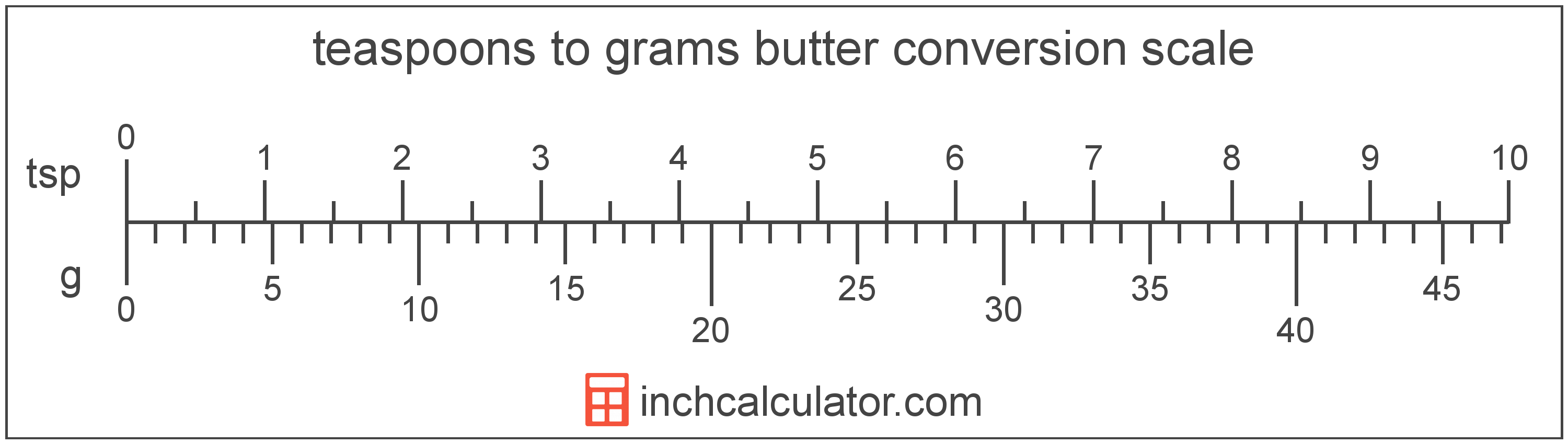 conversion scale showing teaspoons and equivalent grams butter values