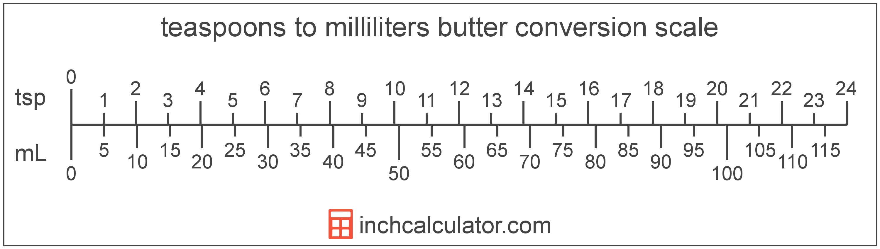conversion scale showing milliliters and equivalent teaspoons butter values