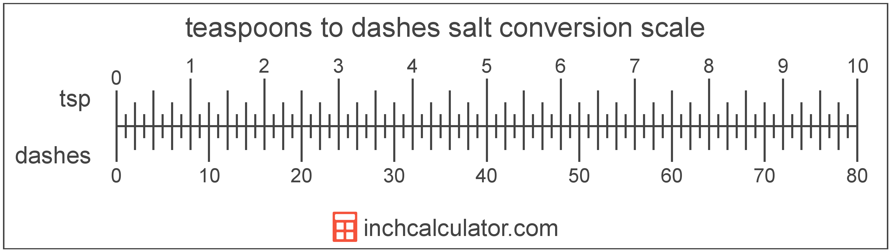 conversion scale showing dashes and equivalent teaspoons salt volume values