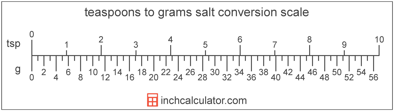 milligram til gram
