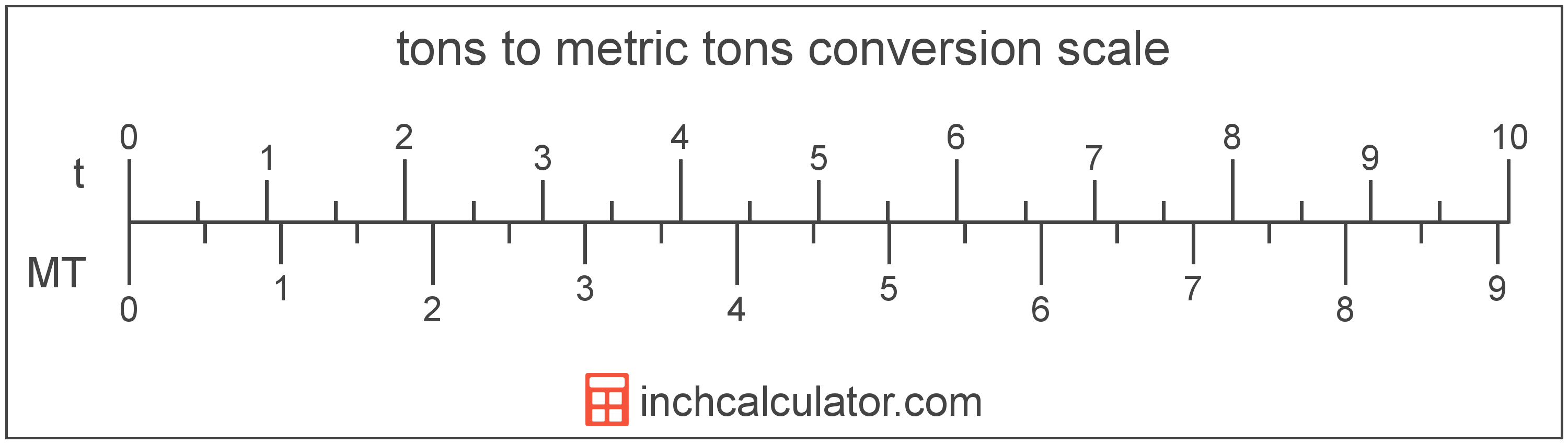 conversion scale showing tons and equivalent metric tons weight values
