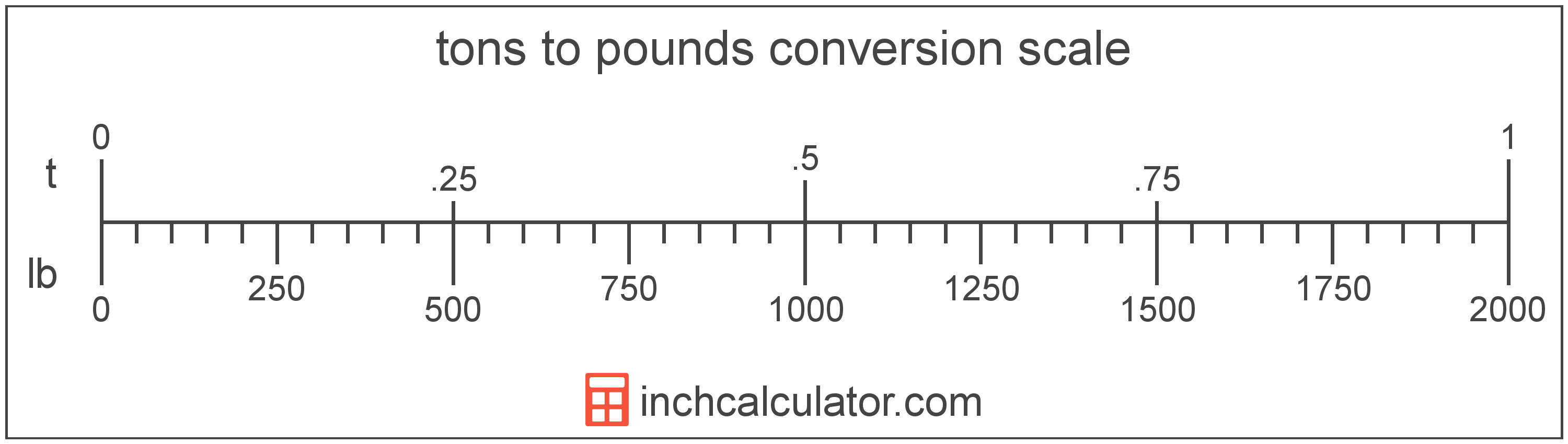 Convert Pounds To Tons Lb T Inch Calculator