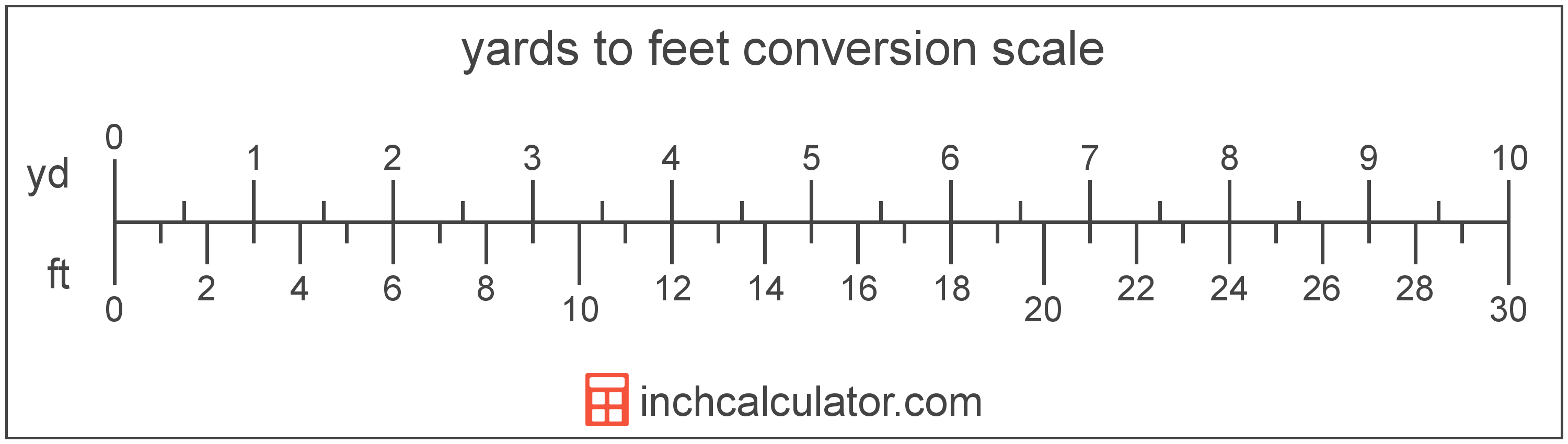Yards to Feet Conversion - (yd to ft) - Inch Calculator