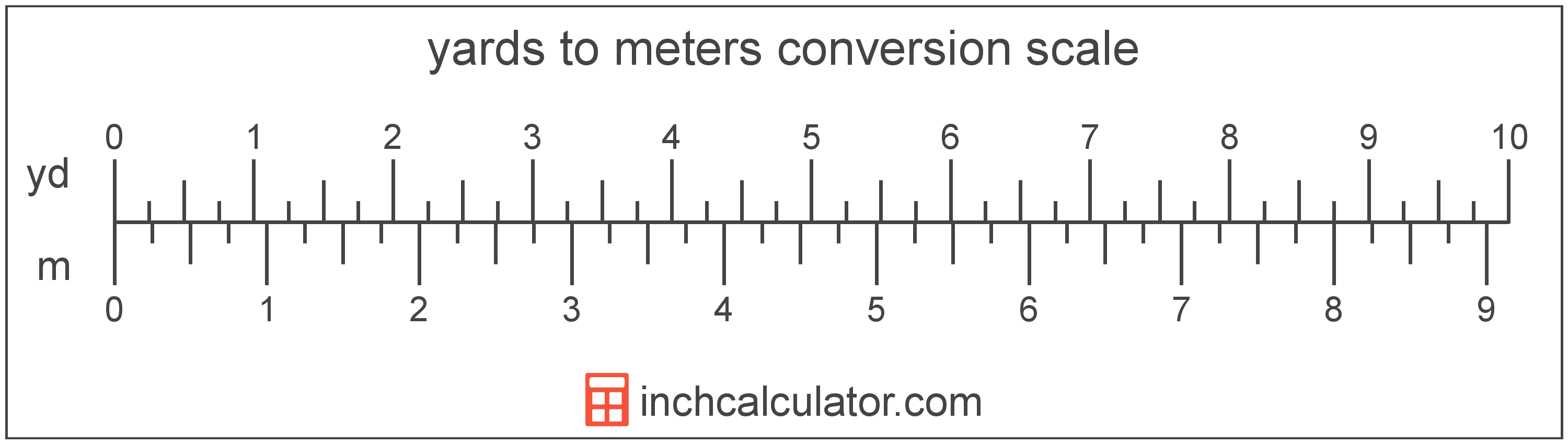 Convert Yards To Meters Length