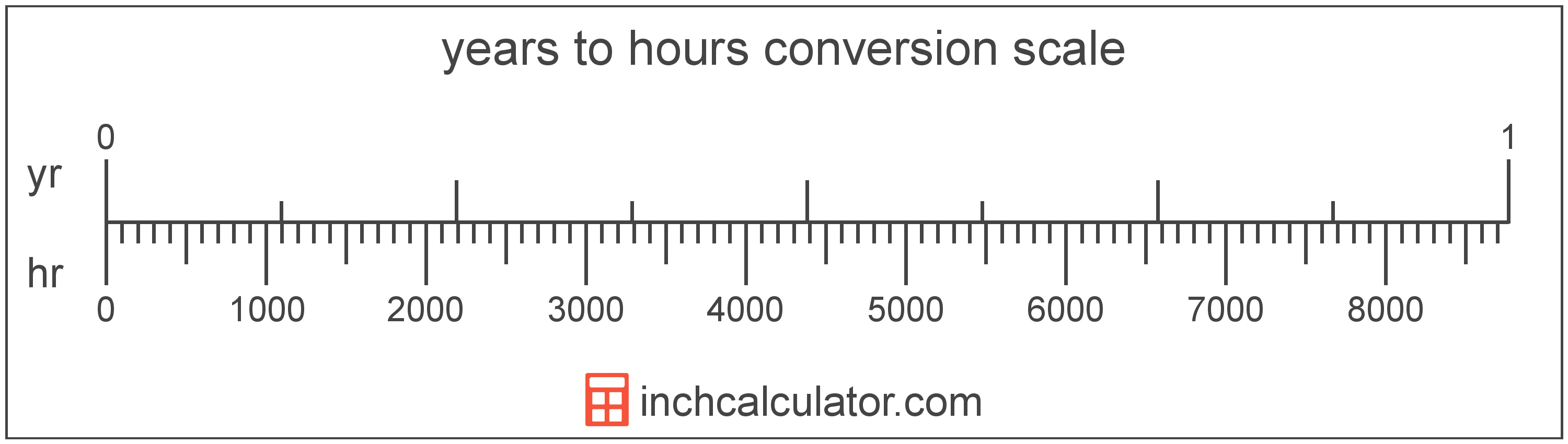 conversion scale showing hours and equivalent years time values