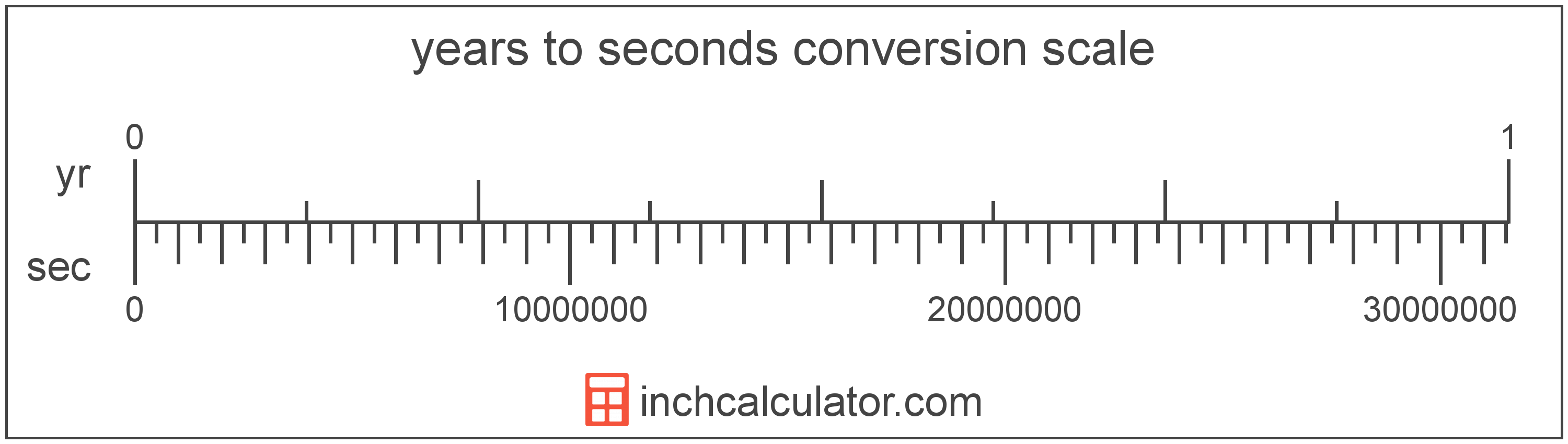 conversion scale showing seconds and equivalent years time values