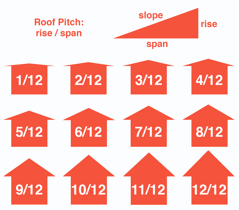 Roof pitch calculator inch calculator for 12 6 roof pitch