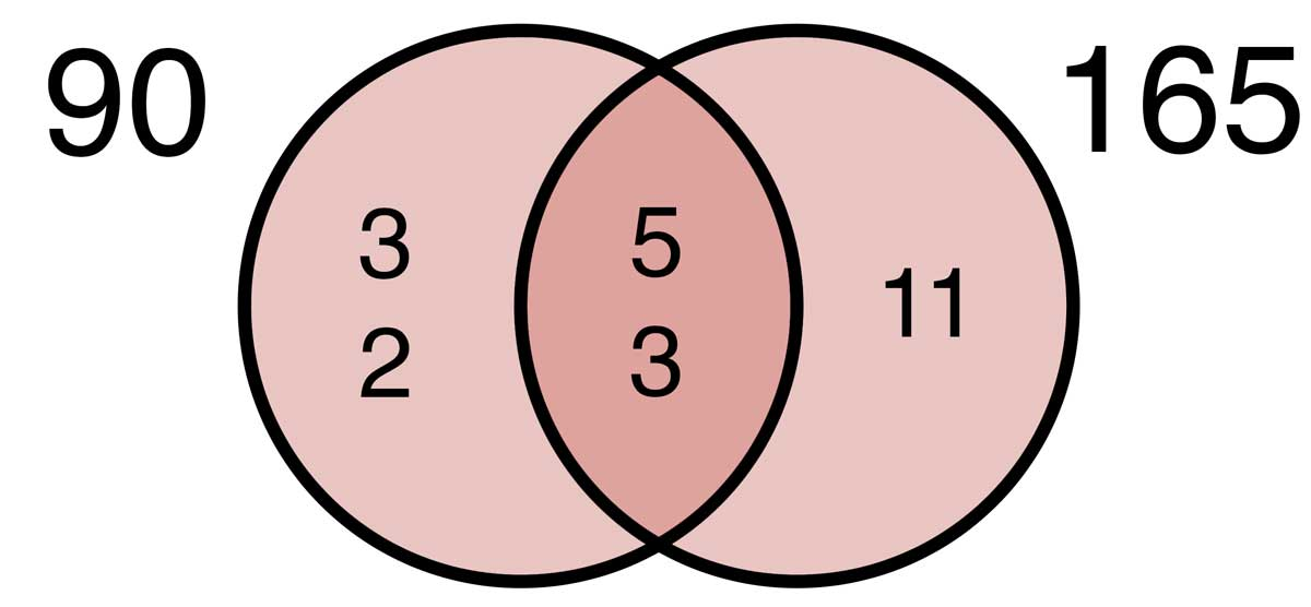 Find the greatest common factor of 90 and 165 by finding all of the factors, finding the common factors, then finding the largest common factor