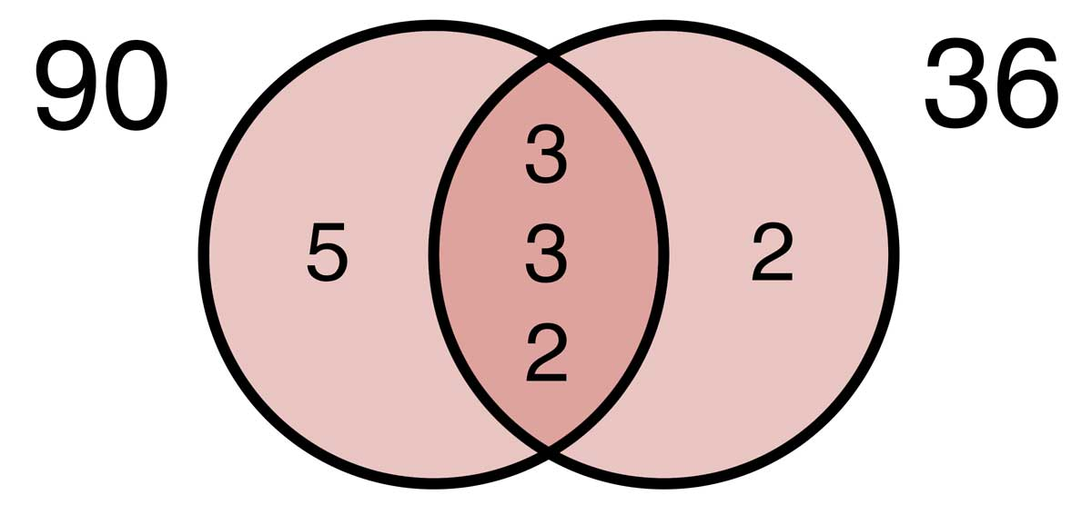 Find the least common denominator of 36 and 90 by multiplying the common factors together
