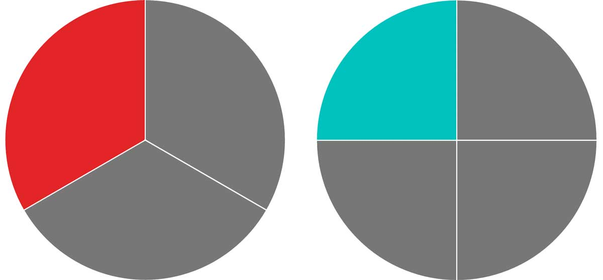 one pie graph with three total slices and one slice highlighted and a second pie graph with four total slices and one slice highlighted