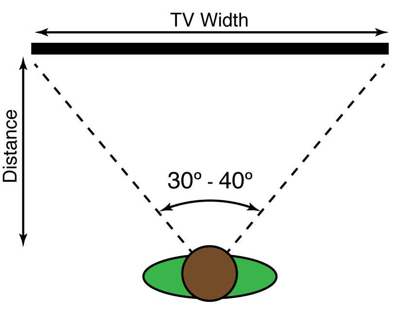 Choose the right TV size so that the viewing angle is 30° to 40° in the seating position