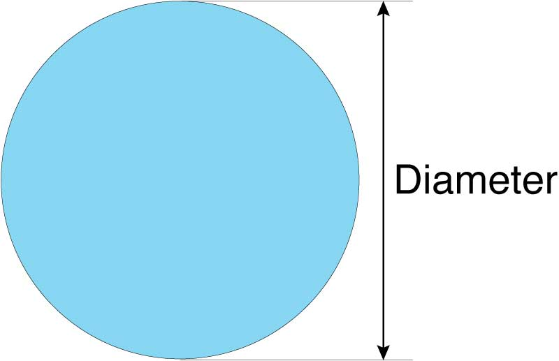 Calculate the volume of a circular swimming pool by multiplying the radius by the radius by PI and then multiplying by the depth.
