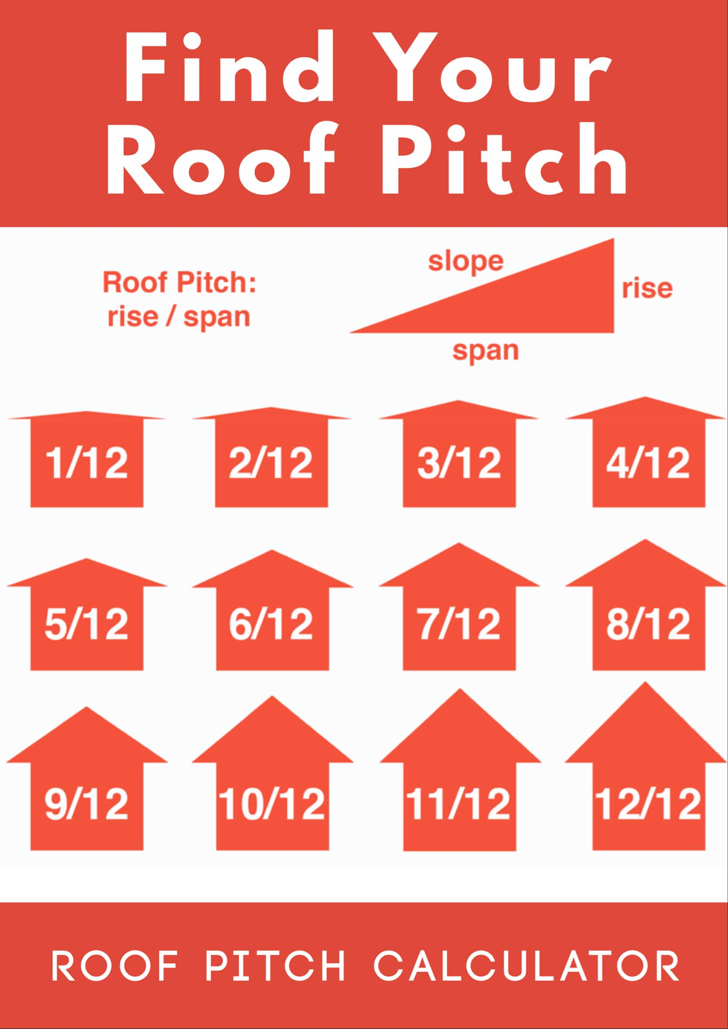find the pitch of your roof with these simple tips and learn how roof pitch is - How To Determine Roof Pitch