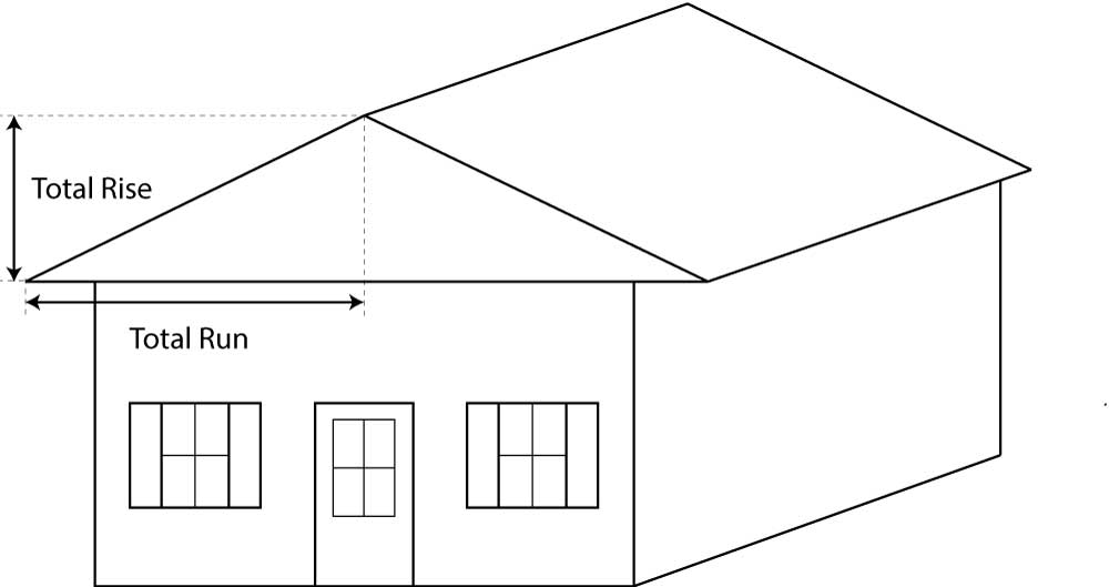 you can also find the roof pitch by using the total rise and total run and - How To Measure Roof Pitch