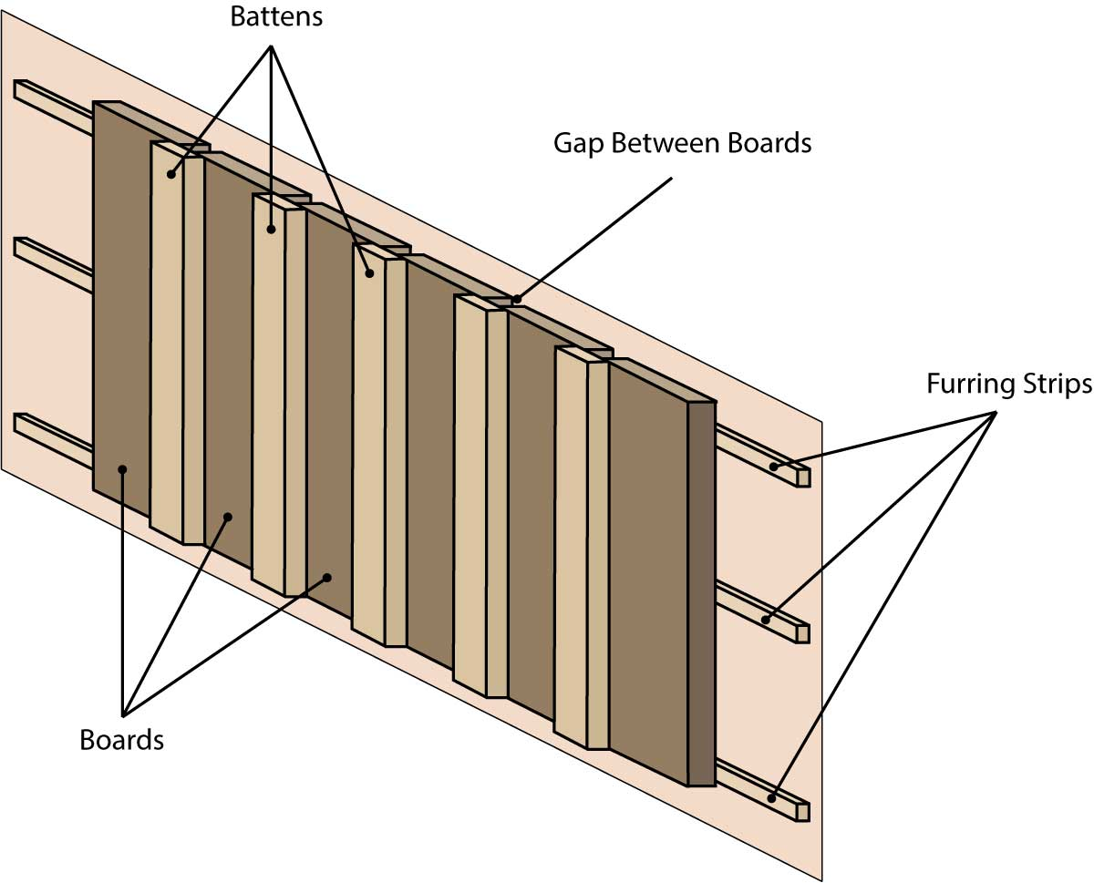 Wood Board And Batten ~ Board and batten siding calculator inch