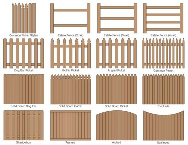 Popular fence styles and layouts