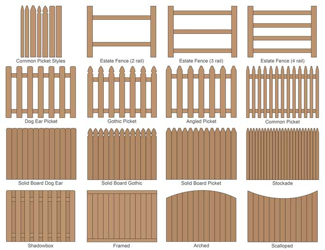 Fence calculator estimate wood fencing materials and for Types of fences