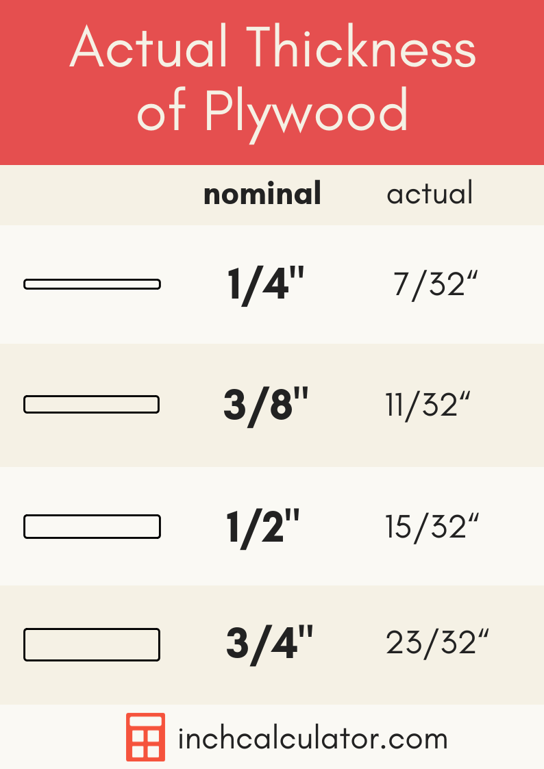 graphic showing various types of plywood and their actual thickness