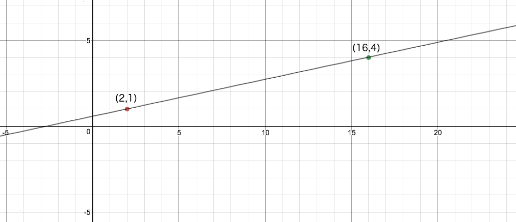 Line on a graph connecting two points