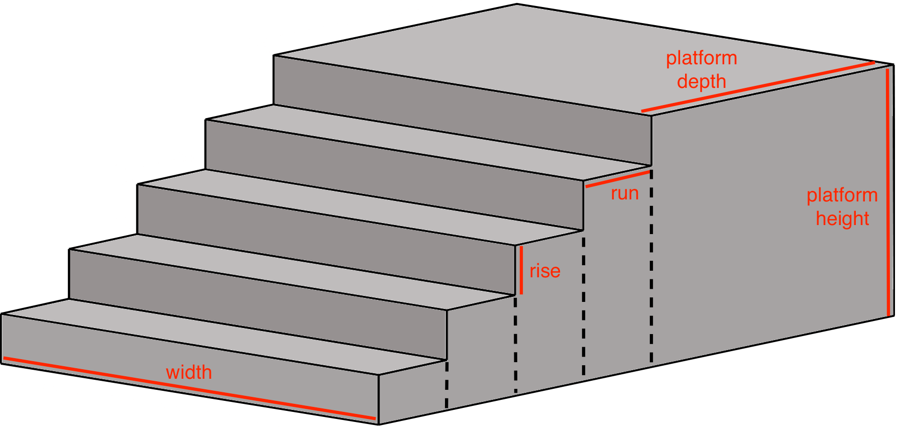 Concrete Steps Calculator Estimate Yards Needed For