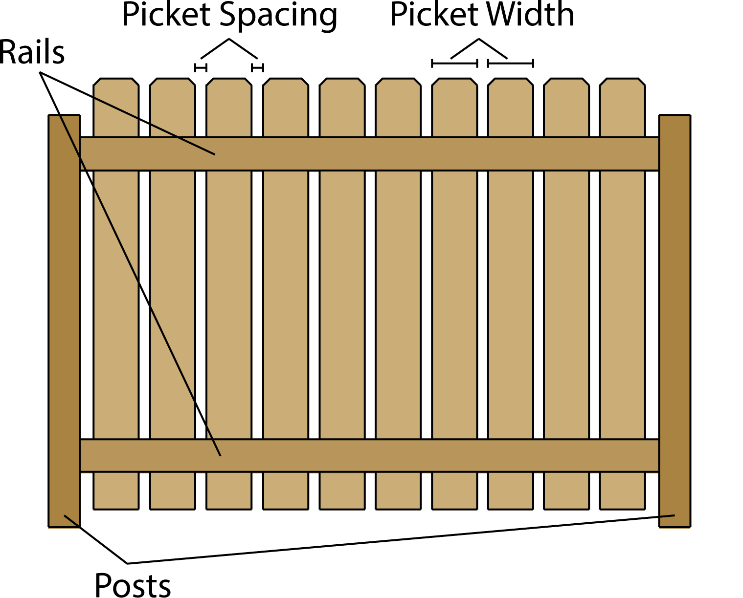 Illustration showing the difference components of a privacy fence, including the posts, rails, pickets, and picket spacing