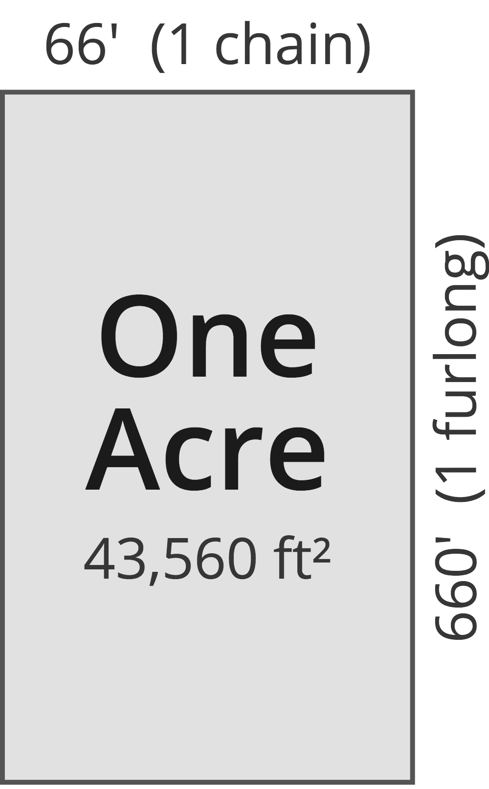 illustration showing the size of an acre is a parcel of land that is 66 feet by 660 feet.