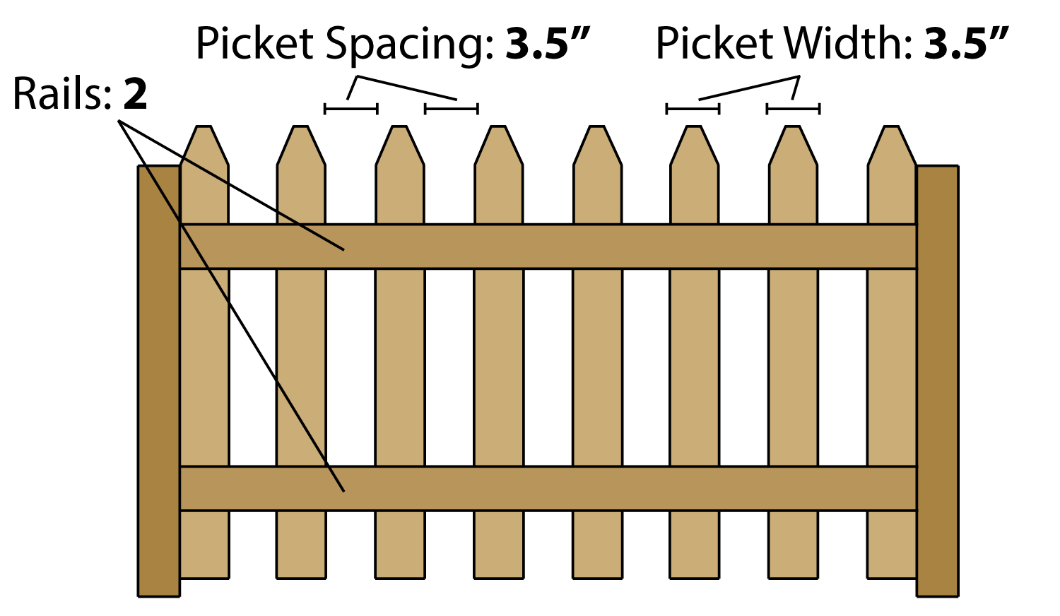 Picket Fence Inch Calculator