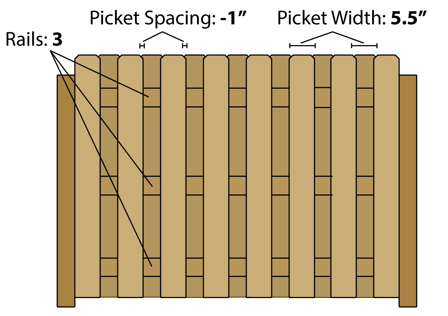 Fence calculator estimate wood fencing materials and for Lumber calculator for walls