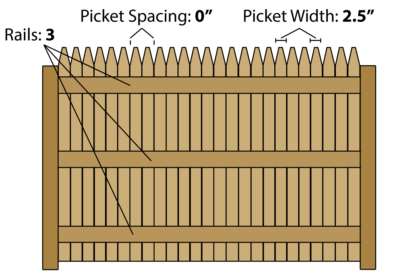 Estimating parts for stockade fence