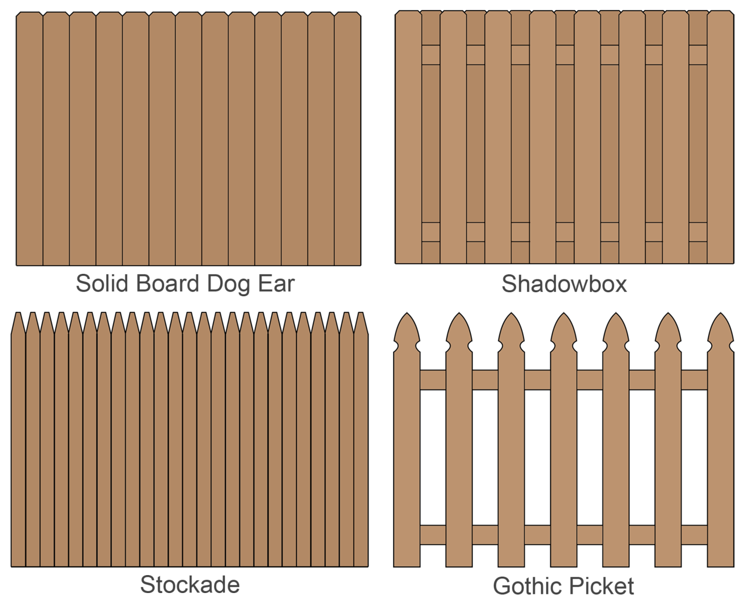 Illustration of wood fence styles including solid board, shadowbox, stockade, and picket styles
