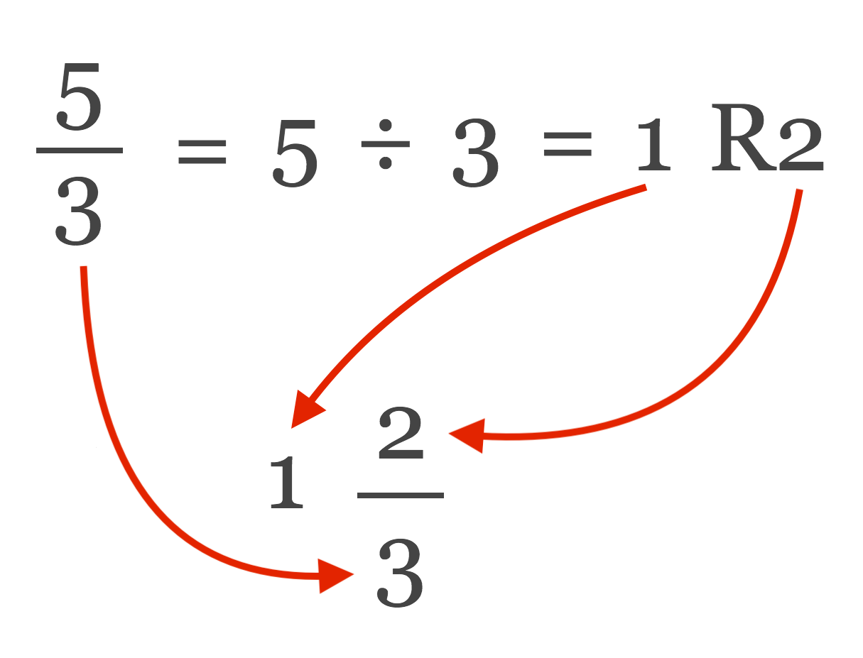 illustration showing how to use the results of long division to rewrite an improper fraction