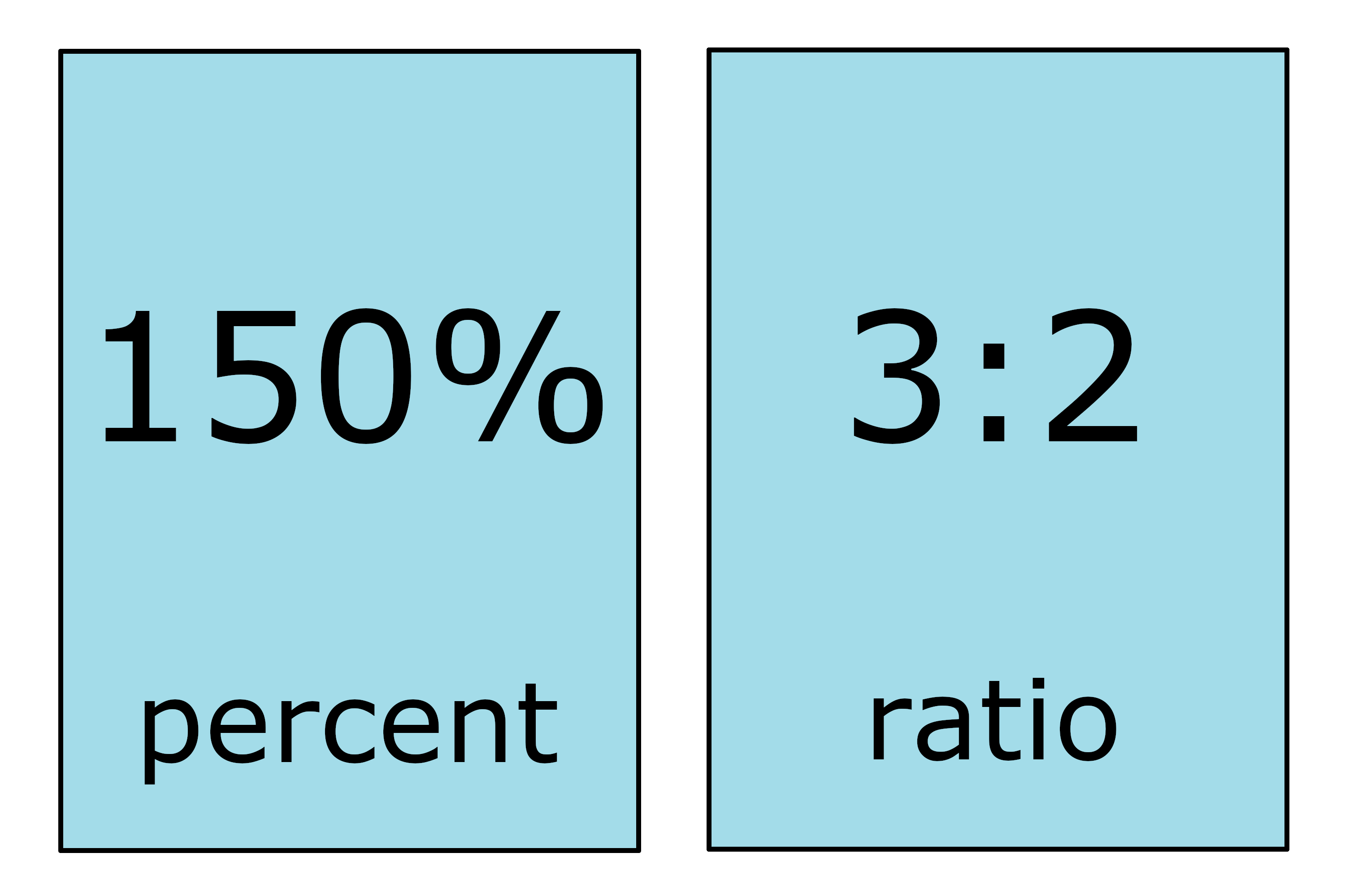 illustration showing that 150% is equal to the ratio 3:2