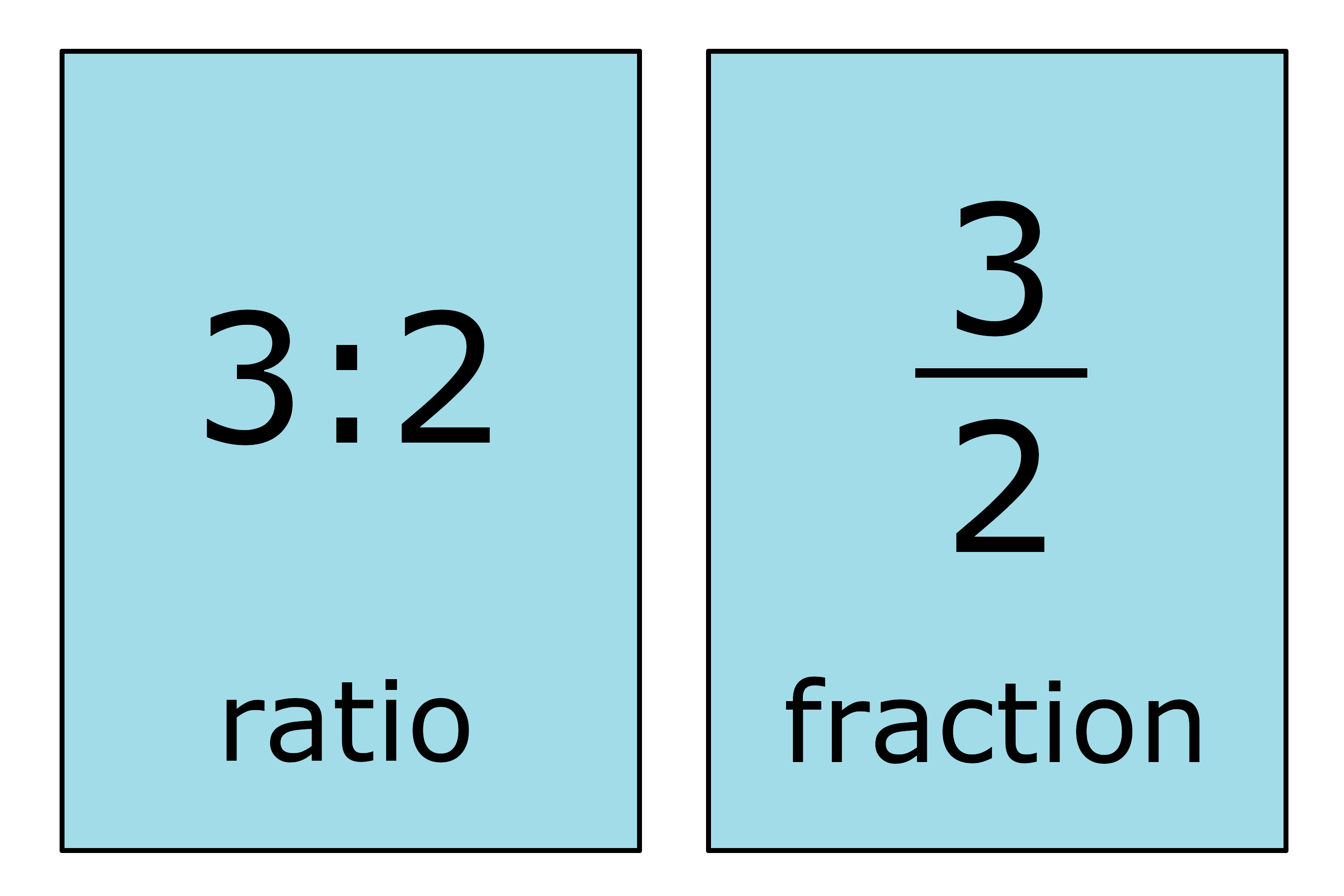 ratio calculator 3 numbers