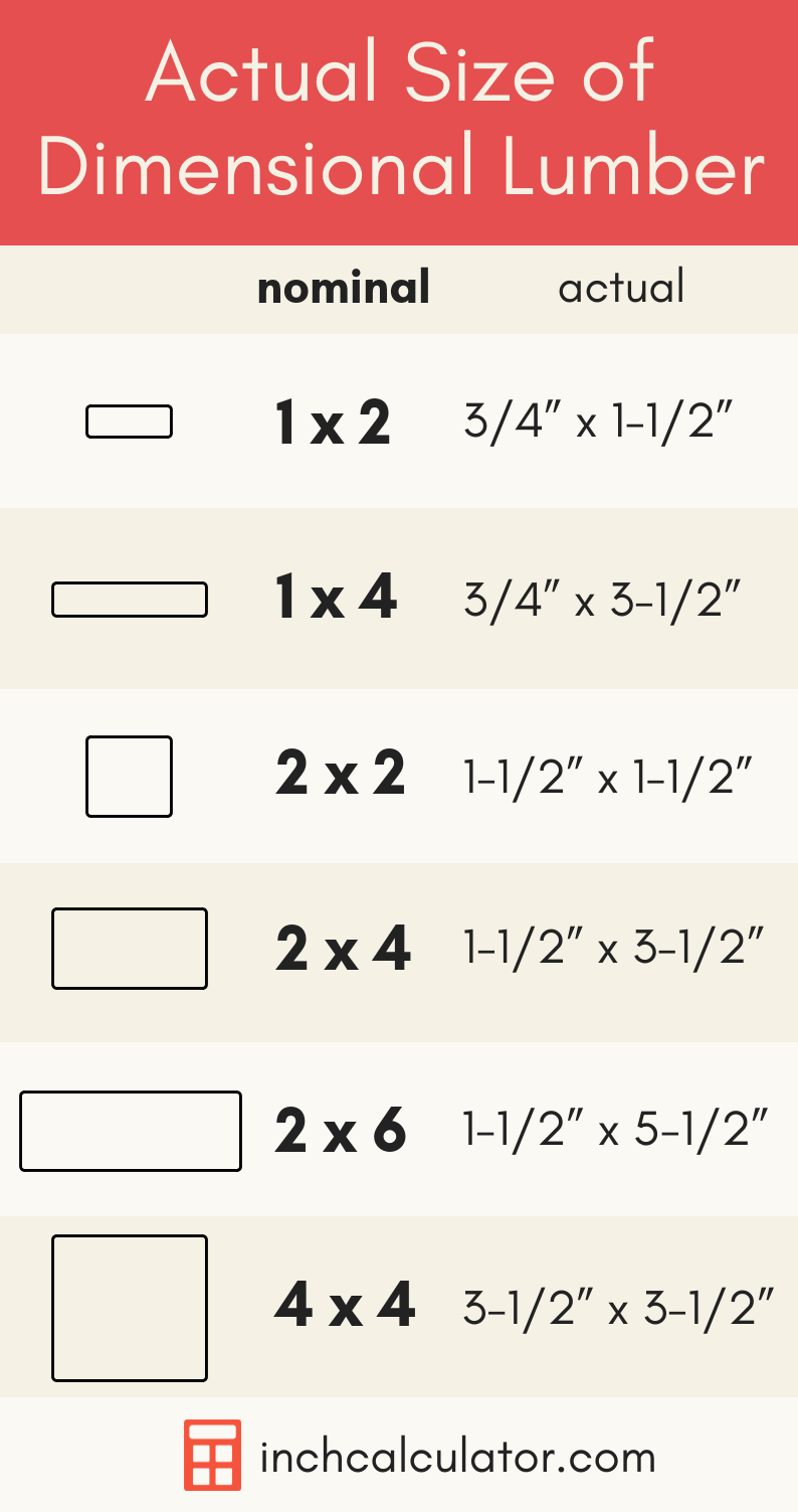 graphic showing various sizes of dimensional lumber and their actual dimensions