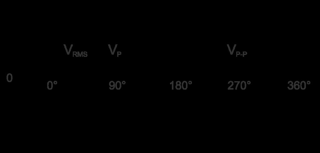 Peak-to-peak Voltage Calculator