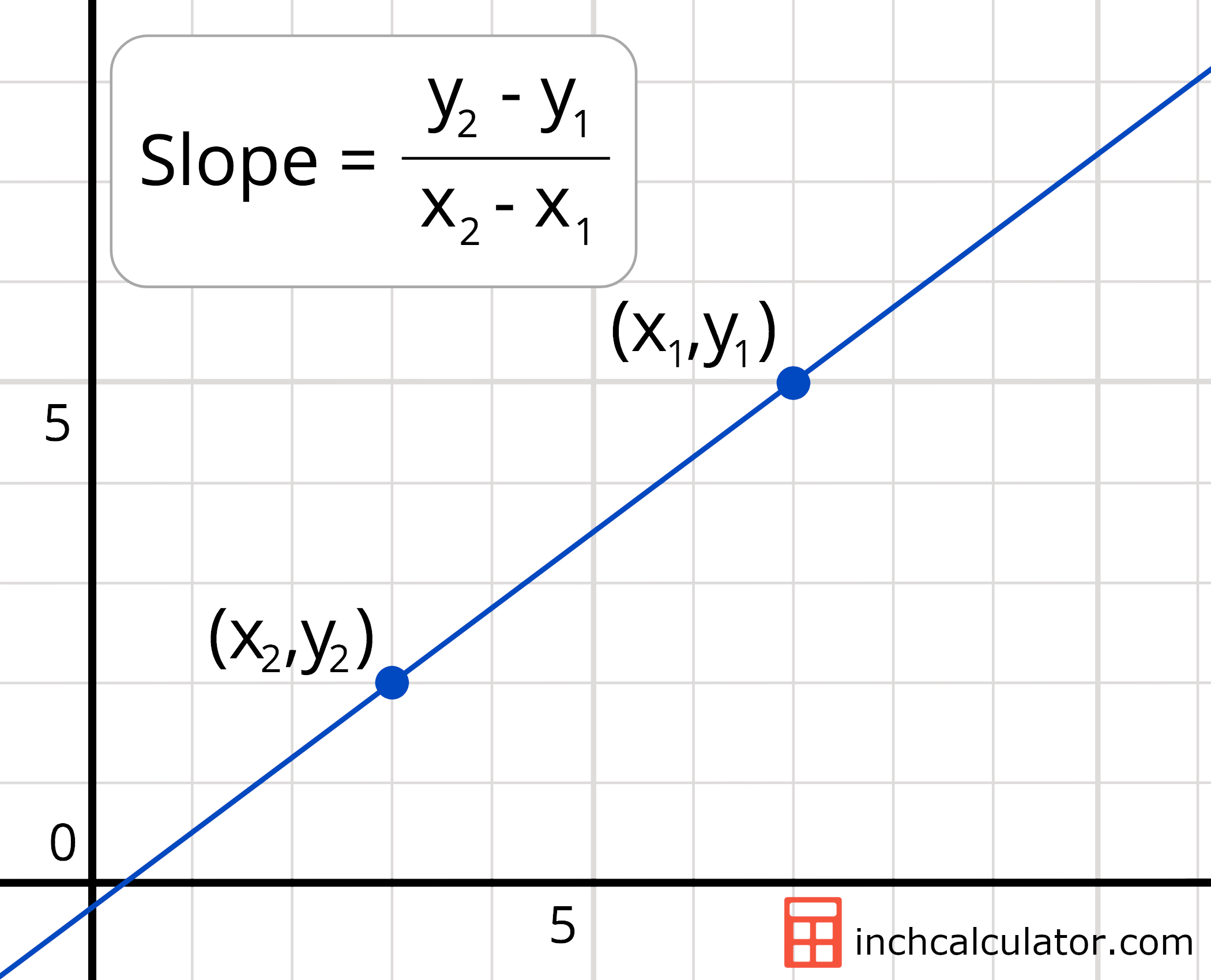 Slope Calculator - Find the Equation of a Line - Inch Calculator